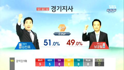 [2014 지방선거] 2014 국민의 선택, 출구조사 결과